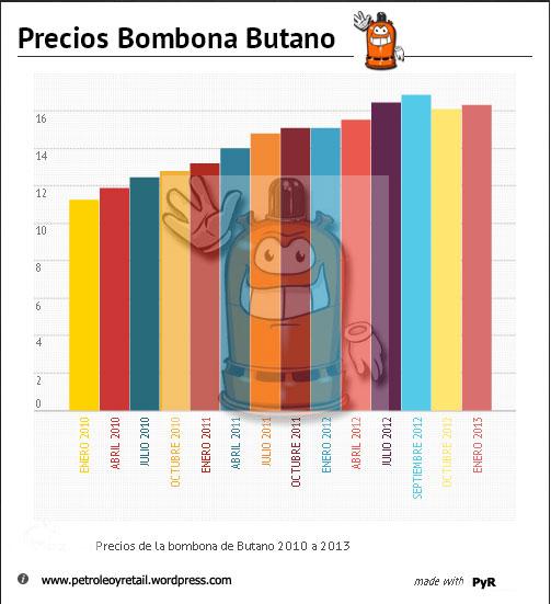 Infografía-Butano